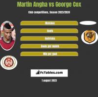 Martin Angha vs George Cox h2h player stats