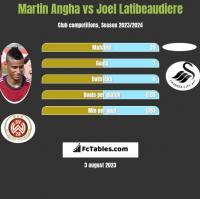 Martin Angha vs Joel Latibeaudiere h2h player stats