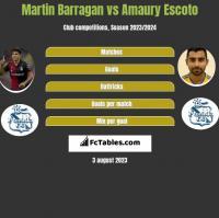 Martin Barragan vs Amaury Escoto h2h player stats