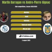 Martin Barragan vs Andre-Pierre Gignac h2h player stats