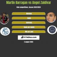 Martin Barragan vs Angel Zaldivar h2h player stats