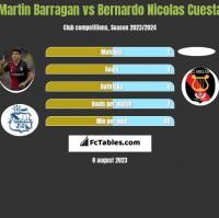 Martin Barragan vs Bernardo Nicolas Cuesta h2h player stats