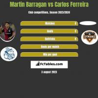 Martin Barragan vs Carlos Ferreira h2h player stats
