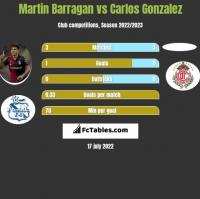 Martin Barragan vs Carlos Gonzalez h2h player stats