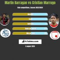 Martin Barragan vs Cristian Marrugo h2h player stats