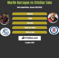 Martin Barragan vs Cristian Tabo h2h player stats