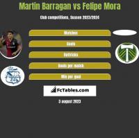 Martin Barragan vs Felipe Mora h2h player stats