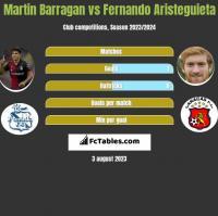 Martin Barragan vs Fernando Aristeguieta h2h player stats