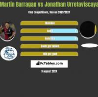 Martin Barragan vs Jonathan Urretaviscaya h2h player stats