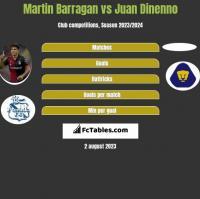 Martin Barragan vs Juan Dinenno h2h player stats