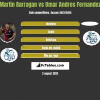 Martin Barragan vs Omar Andres Fernandez h2h player stats