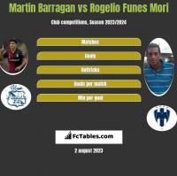 Martin Barragan vs Rogelio Funes Mori h2h player stats