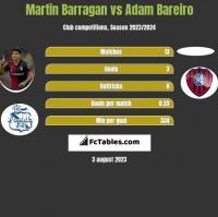 Martin Barragan vs Adam Bareiro h2h player stats
