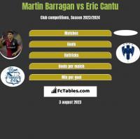 Martin Barragan vs Eric Cantu h2h player stats