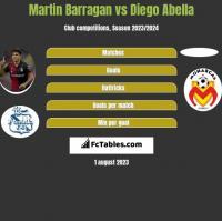 Martin Barragan vs Diego Abella h2h player stats