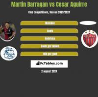 Martin Barragan vs Cesar Aguirre h2h player stats