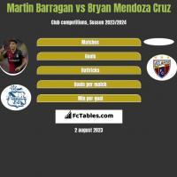 Martin Barragan vs Bryan Mendoza Cruz h2h player stats
