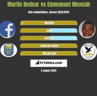 Martin Bednar vs Emmanuel Mensah h2h player stats