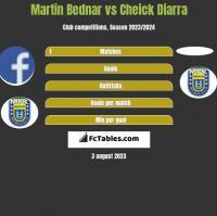 Martin Bednar vs Cheick Diarra h2h player stats