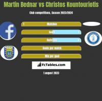 Martin Bednar vs Christos Kountouriotis h2h player stats