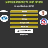 Martin Bjoernbak vs Juha Pirinen h2h player stats