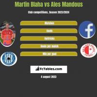 Martin Blaha vs Ales Mandous h2h player stats