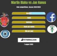 Martin Blaha vs Jan Hanus h2h player stats