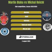 Martin Blaha vs Michal Reichl h2h player stats