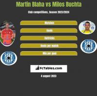 Martin Blaha vs Milos Buchta h2h player stats
