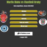 Martin Blaha vs Vlastimil Hruby h2h player stats