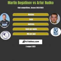 Martin Bogatinov vs Artur Rudko h2h player stats