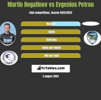 Martin Bogatinov vs Evgenios Petrou h2h player stats
