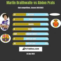 Martin Braithwaite vs Abdon Prats h2h player stats