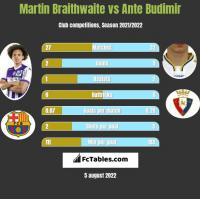 Martin Braithwaite vs Ante Budimir h2h player stats