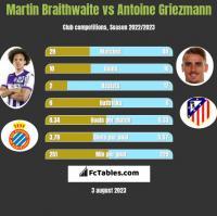 Martin Braithwaite vs Antoine Griezmann h2h player stats