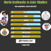 Martin Braithwaite vs Asier Villalibre h2h player stats