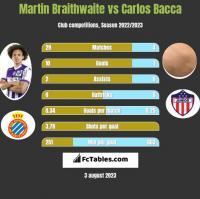 Martin Braithwaite vs Carlos Bacca h2h player stats