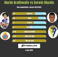 Martin Braithwaite vs Darwin Machis h2h player stats