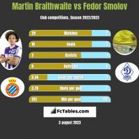 Martin Braithwaite vs Fedor Smolov h2h player stats