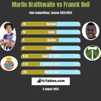 Martin Braithwaite vs Franck Boli h2h player stats