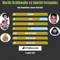 Martin Braithwaite vs Gabriel Fernandez h2h player stats