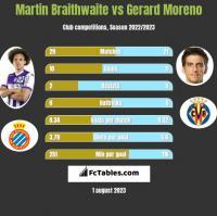 Martin Braithwaite vs Gerard Moreno h2h player stats