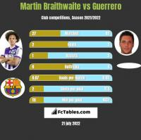 Martin Braithwaite vs Guerrero h2h player stats