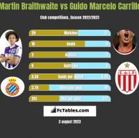Martin Braithwaite vs Guido Marcelo Carrillo h2h player stats