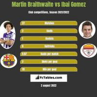 Martin Braithwaite vs Ibai Gomez h2h player stats
