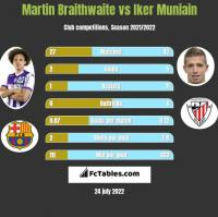 Martin Braithwaite vs Iker Muniain h2h player stats