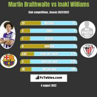 Martin Braithwaite vs Inaki Williams h2h player stats