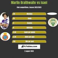 Martin Braithwaite vs Isael h2h player stats