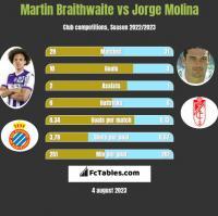 Martin Braithwaite vs Jorge Molina h2h player stats