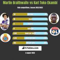 Martin Braithwaite vs Karl Toko Ekambi h2h player stats
